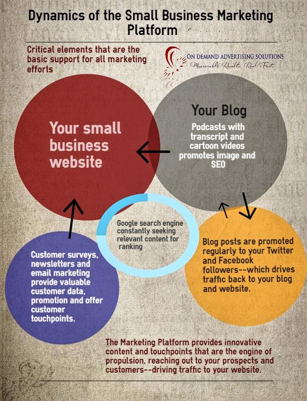 marketing platform dynamics infograph smoothed