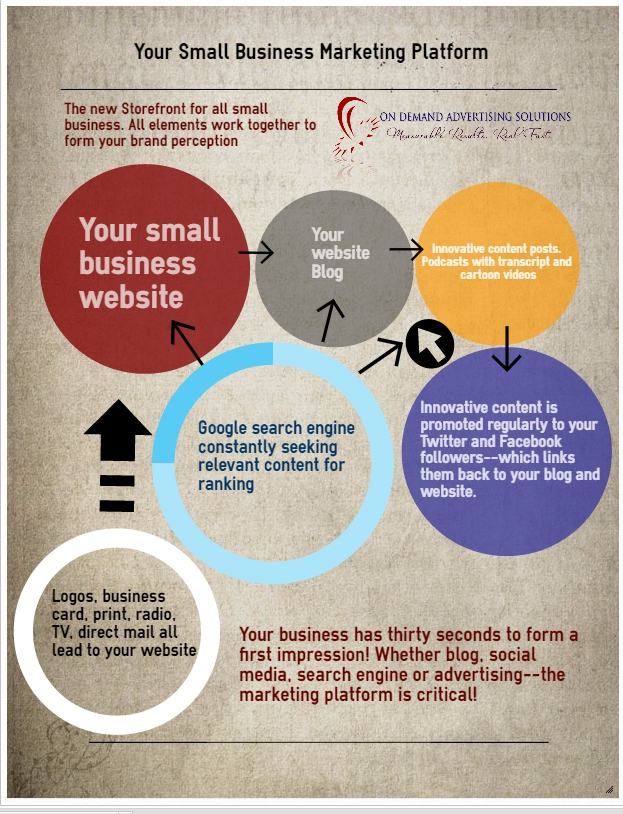 marketing platform infographic cropped